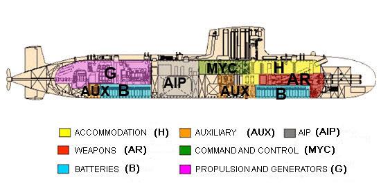 Background - S80 Class - Submarines - Armada Española - Ministerio ...