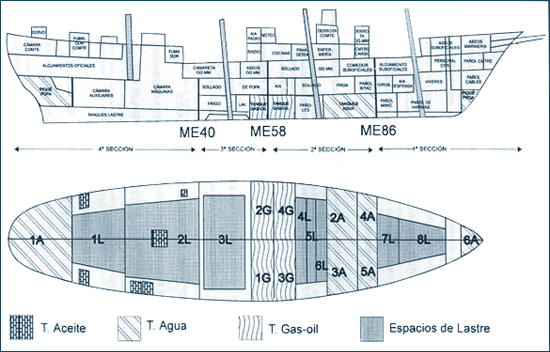 Ship's sections