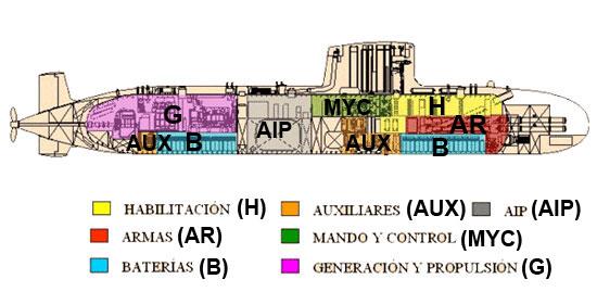Silueta Submarino S-80